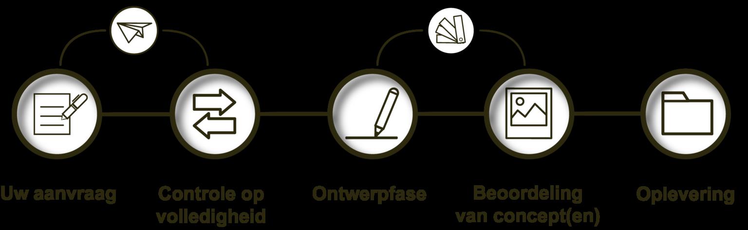 Logo proces ontwerp